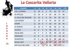 Nota: Queda pendiente el tiempo que resta del partido que se suspendió entre Jalisco vs Aramara. El cual se jugara mañana miércoles 10,