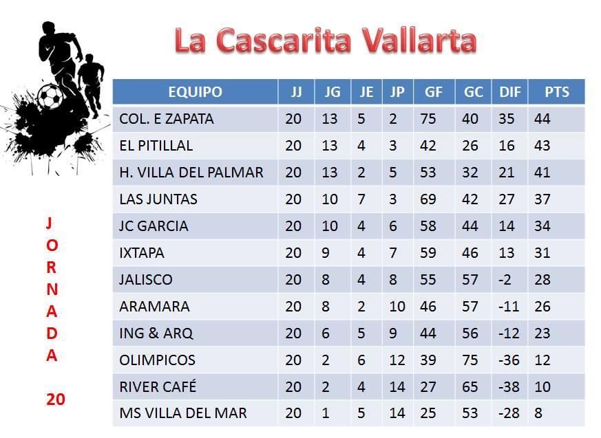Hasta la fecha 20, donde ya hay 6 equipos calificados, La Colonia, EL Pitillal, H. Villa del palmar, Las Juntas,